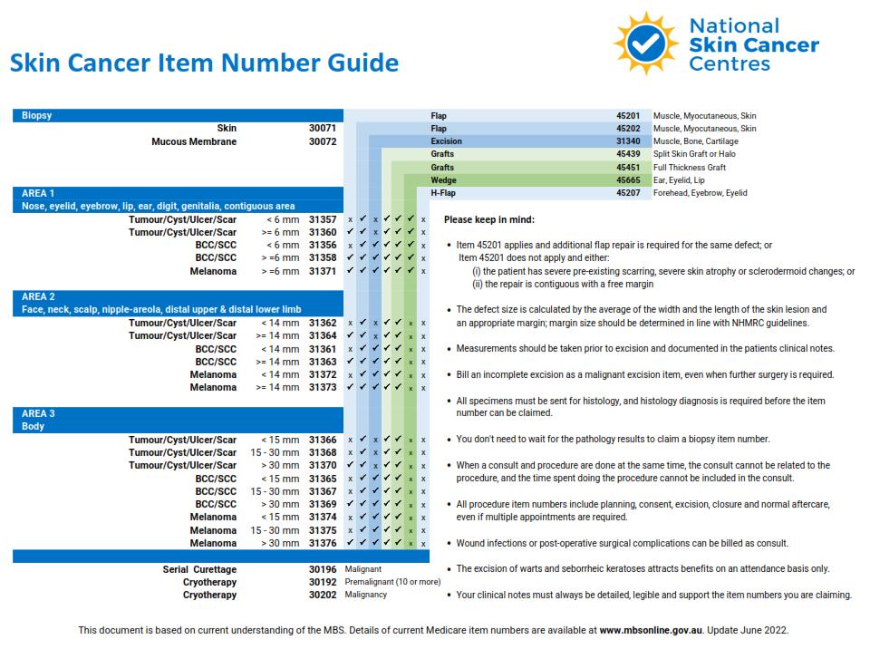 Medicare_Skin_Cancer_Item_Number_Guide_Nov_2016_v4_Image.png